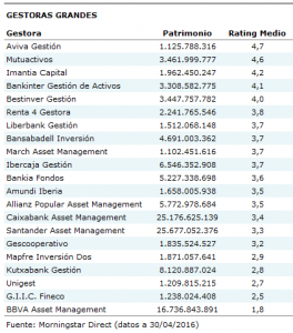 Morningstar ranking gestoras